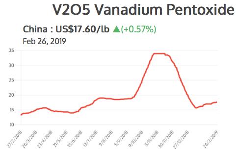 Vanadium Stocks Us